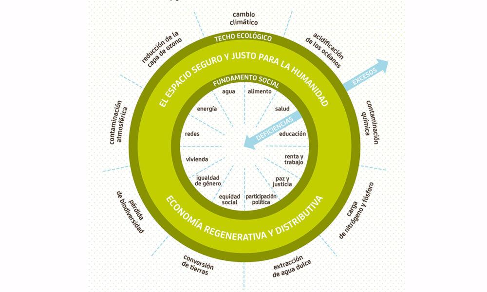 """Planteamiento del modelo circular, una forma de comprender qué es la """"economía dónut"""""""