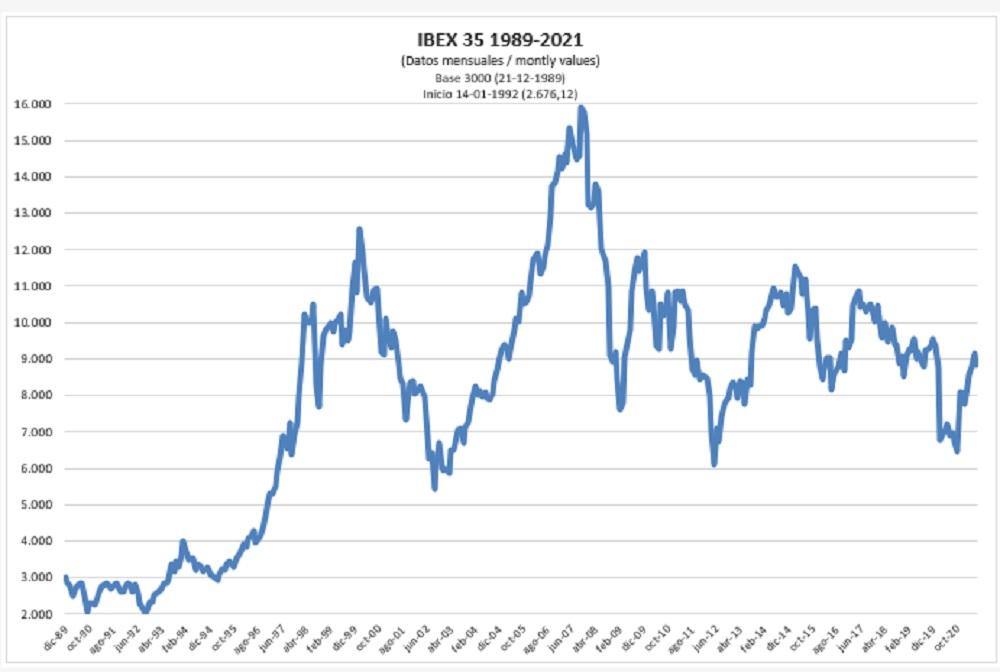 Los puntos en los Futuros IBEX 35 tienen un valor de diez euros